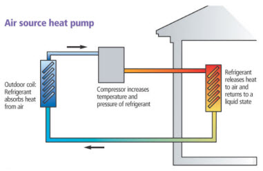 Mobile home air conditioners furnaces and swamp coolers - Common central heating problems ...