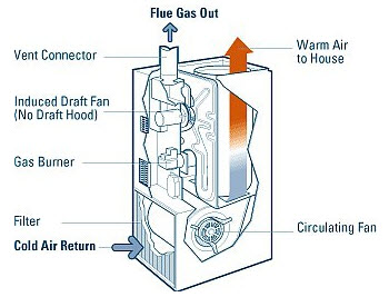 Mobile home air conditioners furnaces and swamp coolers for Electric heating system for house