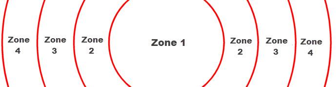 mobile home perimeter zone